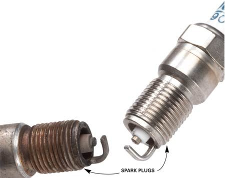 <b>Replace spark plugs early and save a lot</b></br> <p>If  your 100,000-mile spark plugs have 80,000 miles on   them,  they're 80 percent worn. Misfires and incomplete   combustion  occur more frequently during that last   20,000  miles, costing you almost $562.50 in   wasted  fuel. You have to replace your spark plugs   anyway,  so do it early and pocket the savings.   Even  if you have to replace the plugs one   extra  time over the life of your car, you'll   still  come out way ahead. And don't automatically assume your  plugs are good for 100,000 miles. Many four-cylinder engines require new spark  plugs at either 30,000- or 60,000-mile intervals. </p>