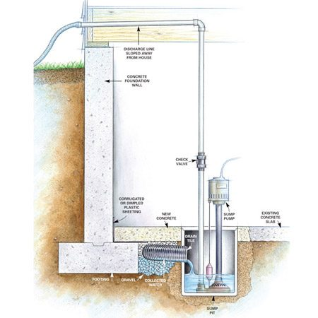 <b>Drain system</b></br> Drain tile collects water before it enters the basement, then empties it into the sump pit, where it's pumped out and discharged away from the house.