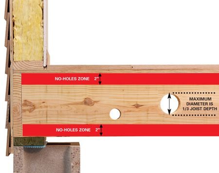 <b>Dimensional lumber</b></br> Drill holes with a diameter of no more than one-third the depth of the joist, staying 2 in. away from the top and bottom.