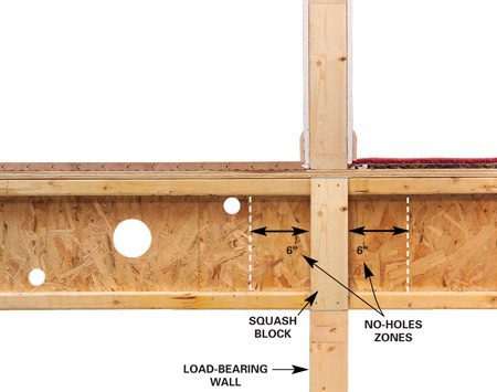 <b>Engineered lumber</b></br> Drill 1-1/2-in. holes anywhere in the web area of engineered I-joists, except within 6 in. of walls and rim joists.