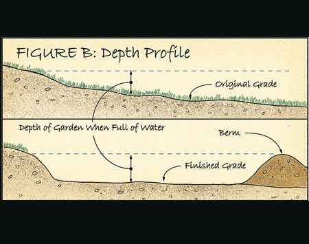 Figure B: Depth profile