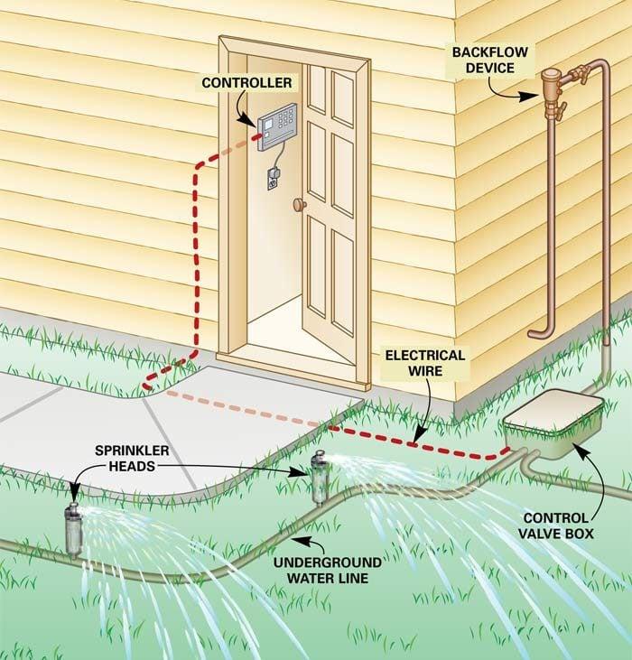 Figure A: How a sprinkler system works