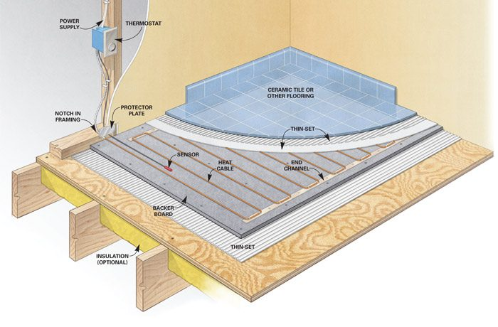 Electric vs hydronic radiant heat systems the family for Best hydronic radiant floor heating systems