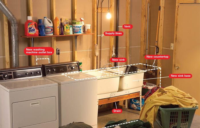 Decide where you'll install the sink and<br> washing machine, then plan to run plumbing<br> to these locations.