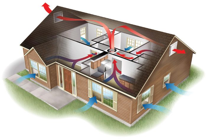 Whole-house fan air movement