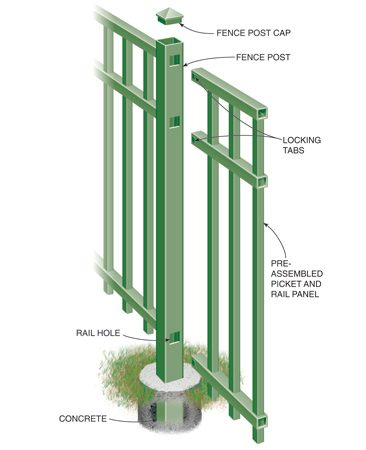 <b>Construction details</b></br> <p>Rails and pickets come preassembled in sections 6 to 8 ft. long that slide into the posts (most versions without fasteners). Set a post in concrete, slide a rail section into the holes, then install the next post over the other end of the railing. Cut railings with a hacksaw to shorten sections.</p>
