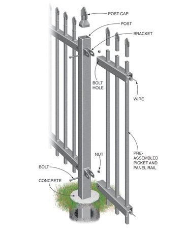 <b>Construction details</b></br> Steel fences come in preassembled sections, just like aluminum—but they weigh a heck of a lot more. Brackets are attached to the posts, so once you set the posts in concrete, you attach the railing sections, bolts and nuts. The wire in the railings adjusts the pickets to keep them straight. Be careful not to scratch off the paint during installation or the steel can rust (if you do scratch it, touch it up with paint). The heavy weight and only 1 in. of flexibility per 8-ft. section make steel fences harder to install than others. For short sections, cut the railing with a hacksaw.
