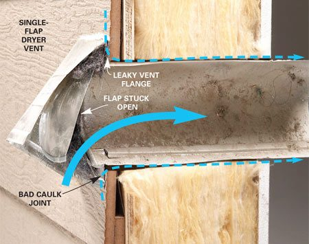 <b>A leaky single-flap vent</b></br> Check that the flap (or flaps) is closed, the vent is flush against the house, and the area around the vent is properly caulked.