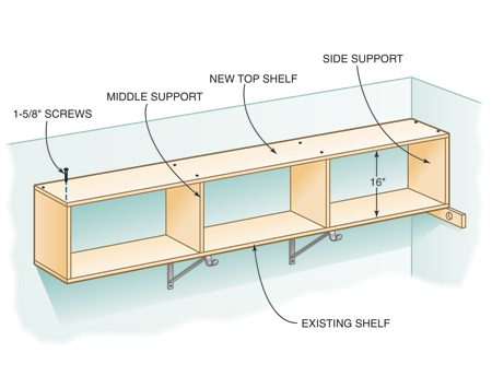 <b>Closet shelf plans</b><br/>Use 12-in. shelving for the supports and shelf.