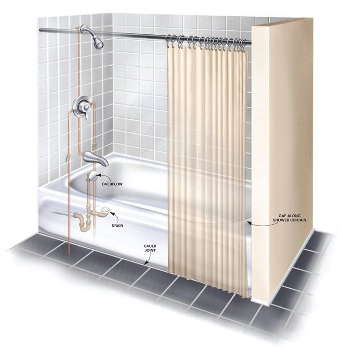 Figure A: Common tub and shower leaks