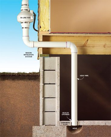 <b>What an effective radon eradication system looks like.</b></br> <p>An in-line fan draws air through the vent pipe, sucking radon from the ground under the basement floor or a sump pump pit. The vent pipe exits out the side of the house and up to the eaves, where the radon gas disperses harmlessly into the atmosphere.</p>