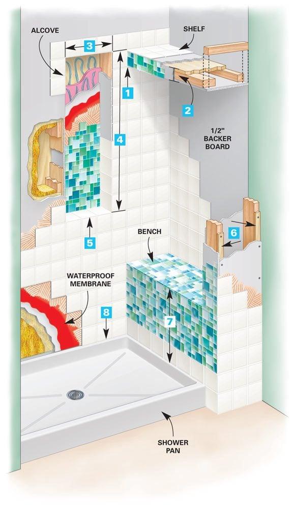 Tile a Shower | The Family Handyman