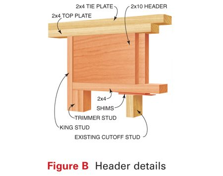 <b>Figure B: Header Details</b></br> Set the new header on the cut-off studs, then force it up tight to the plate with shims before installing the new trimmer studs.