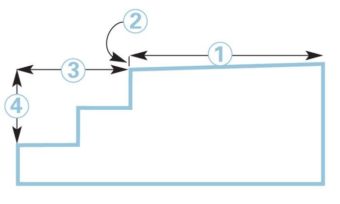 Four key measurements