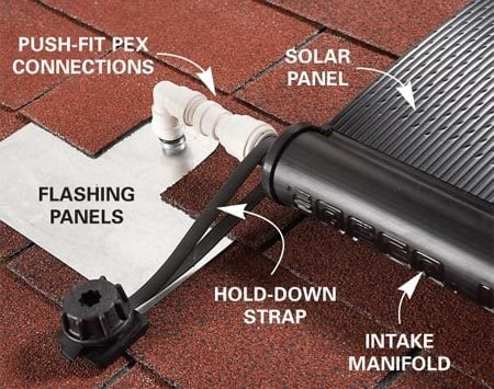 <b>Leakproof system</b></br> Flashing panels complete with rubber grommets make for leakproof roof penetrations. The hold-down straps keep the panels in place.