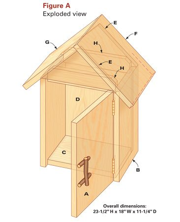 Figure A Garden Box Details