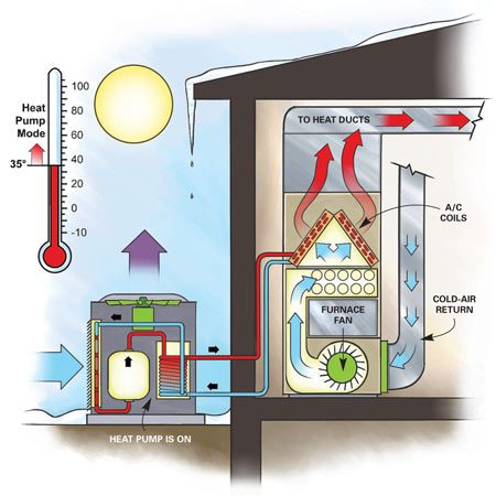 "<b>Figure A: Cool-Period Operation</b></br> During cooler seasons like fall and spring, the heat pump handles the heating duties. The dual-fuel system still incorporates the furnace, but without using any burners, just its air distribution features. The heat pump sends hot ""refrigerant"" through the air conditioning coil within the furnace. The furnace fan draws air from the home's cold-air returns and blows that air over the warm coil and then sends the warmed air throughout the house. In the summer, the heat pump reverses the refrigerant flow so cold liquid flows over the coil and cools your home just like a conventional air conditioner.</p>"