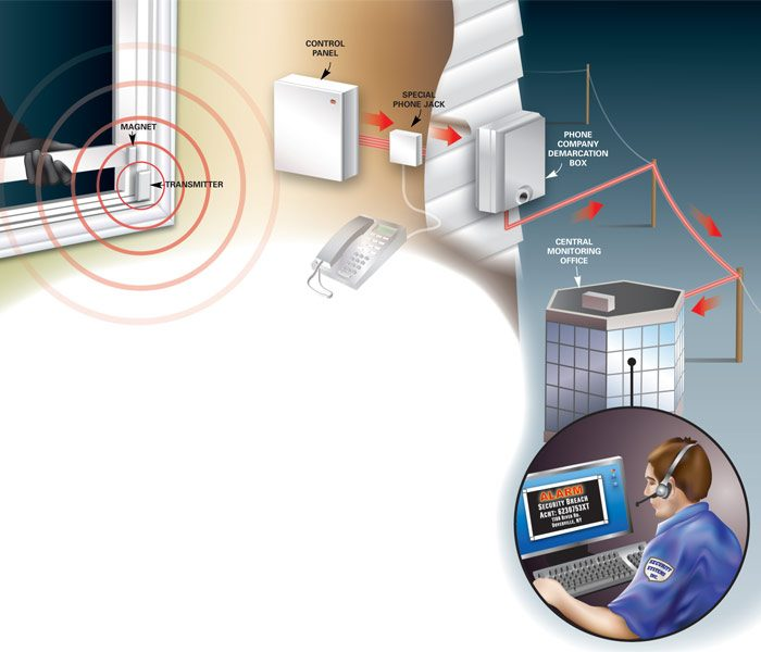 Figure A: Wireless security system