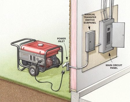 Figure A: Portable generator with transfer switch panel