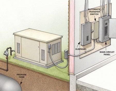 Figure B: Standby generator system