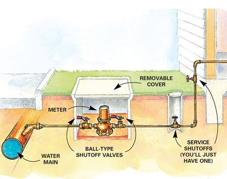 <b>Figure A: Outdoor shutoff</b></br> In warmer climates, the main water shutoff is typically outside, attached to an exterior wall or in an accessible underground box.