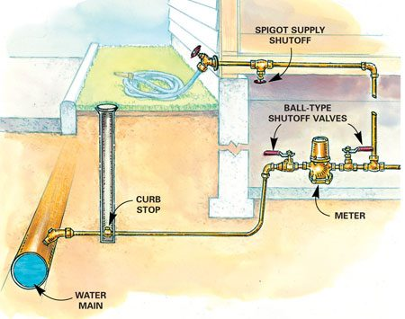 <b>Figure B: Indoor shutoff</b></br> In colder climates, the main water shutoff is typically in the basement.
