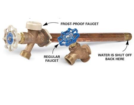 <b>Frost-proof faucet</b></br> A frost-proof faucet stops the water far inside the warm house to prevent freezing. If the handle on your faucet is level with the pipe, it's a frost-proof model.
