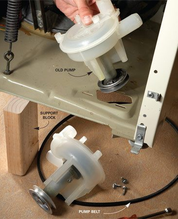 <b>Replace the pump</b></br> Tip the machine back and support it with blocks. Remove the pump belt and the three pump retaining screws. Tilt the pump forward and lift it out of the opening.