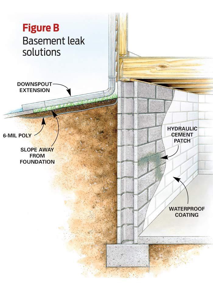 Figure B: Basement Leak Solution