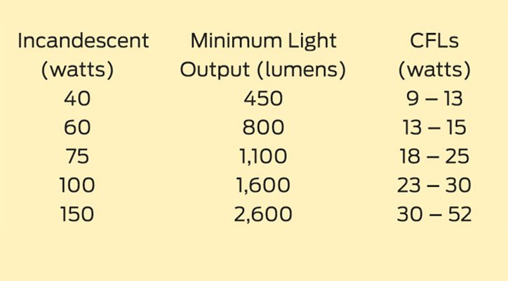 CFL and incandescent light output
