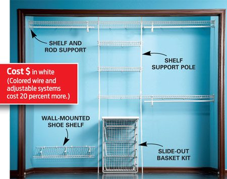 <b>Wire storage system</b></br> <p><strong>Pros</strong> <ul><li>Low cost.</li>   <li>     Fixed wire systems (as  shown) install easily using clips and brackets that support shelves and other  components.   </li>   <li>     Wire  systems let you see everything easily and keep clothes fresh by allowing air to  circulate around them.    </li> </ul>    <strong>Cons</strong>   <ul><li>     Clips in a fixed wire  system don't allow for much flexibility.   </li>     <li>       Adjustable wire  systems are 15 to 20 percent more expensive than fixed wire.     </li>     <li>      Adjustable wire systems require more hardware and are slightly more  difficult to install.     </li> </ul>  </p>