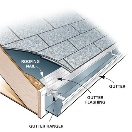 <b>Flashing the gutter</b></br> A gutter apron is a critical part of the gutter installation, and if it's left out or done incorrectly water could back up into the eaves.