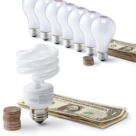 <b>CFL bulb</b></br> CFL bulbs will provide 10,000 hours of light and use $10.40 of electricity (at 8¢ per kilowatt hour). To get the same output with incandescents, you would have to use seven bulbs, which would cost less up front, but the electricity would cost $48.