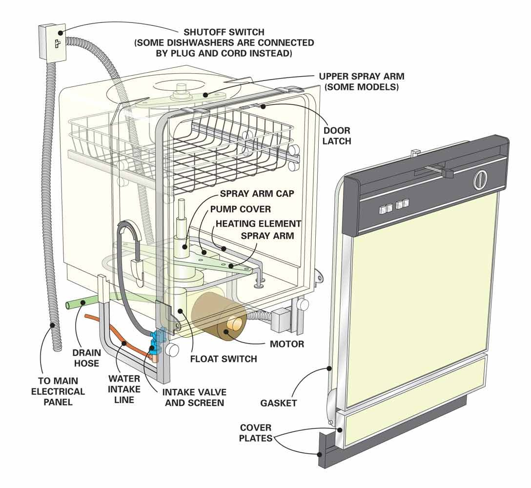 wiring diagram for bosch dishwasher  wiring  get free