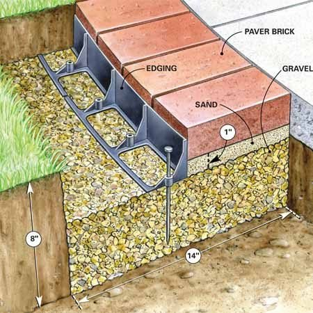 <b>Figure A: Brick edging details</b></br> We installed a deep compacted gravel base under the bricks. You could save a lot of work by simply digging a small trench and laying the bricks right on the soil, but you'd probably have to realign them every summer. The method we show takes longer initially, but guarantees a long-lasting job that'll look great for decades.
