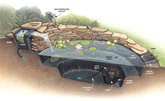 Build a backyard waterfall in one weekend the family for Small pond construction