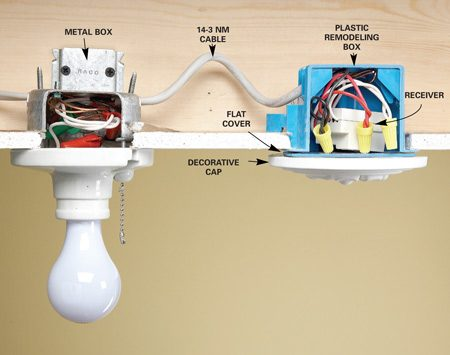 <b>Photo 2: Use a plastic box</b></br> If your pull chain fixture is mounted on a metal box, the receiver won't workbecause the metal will shield the radio signal. Either replace the box with a plastic one or mount a plastic remodeling box near it.