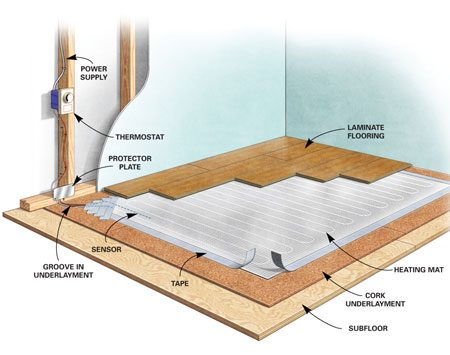 warmup underfloor heating instructions