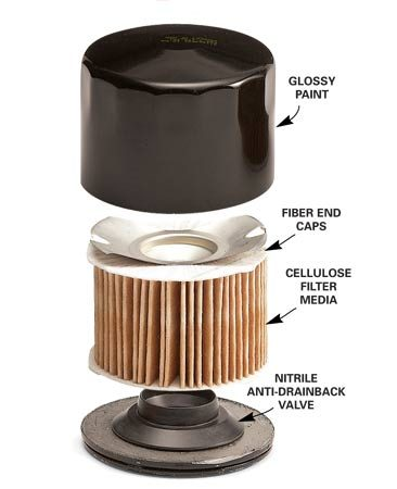<b>Economy oil filter</b></br> This type of filter is only good for 3,000 miles.