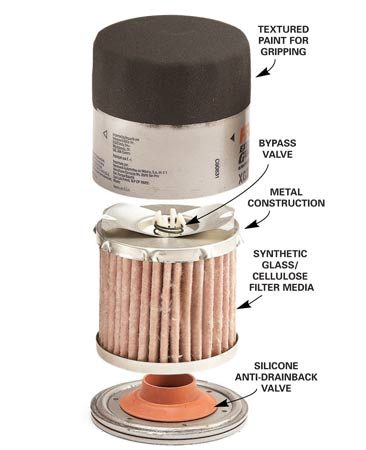 <b>High quality oil filter</b></br> Use better quality filters if you go more than 3,000 miles between oil changes.