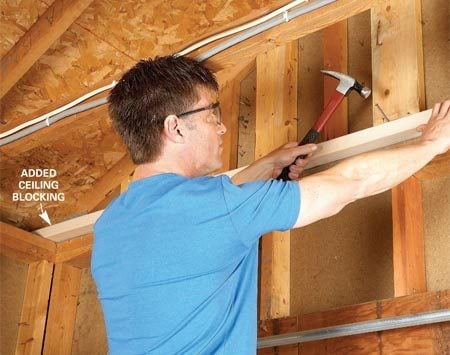 <b>Add blocking at top plate</b></br> Don't wait until you're hefting a sheet of drywall overhead to discover missing blocking. Inspect the framing around the perimeter to see where more support is needed before you lift the drywall. Nail 2x4s to the top plate on the end walls if necessary.