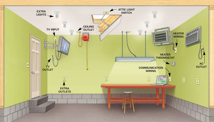 Wiring Diagram For 2 Car Garage : Detached garage shop wiring diagram get free
