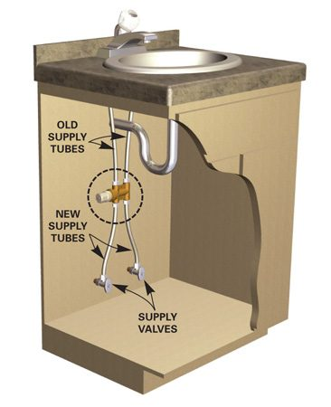 """<b>Photo 2: Tempering valve</b></br> Install a """"point-of-use"""" tempering valve below the sink. Shut off the supply valves and disconnect the existing supply tubes. Add the tempering valve and two new supply tubes."""