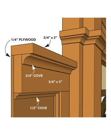 <b>Wainscot detail</b><br/>The wainscot consists of 1/4-in. plywood, 3/4-in. boards and simple moldings.