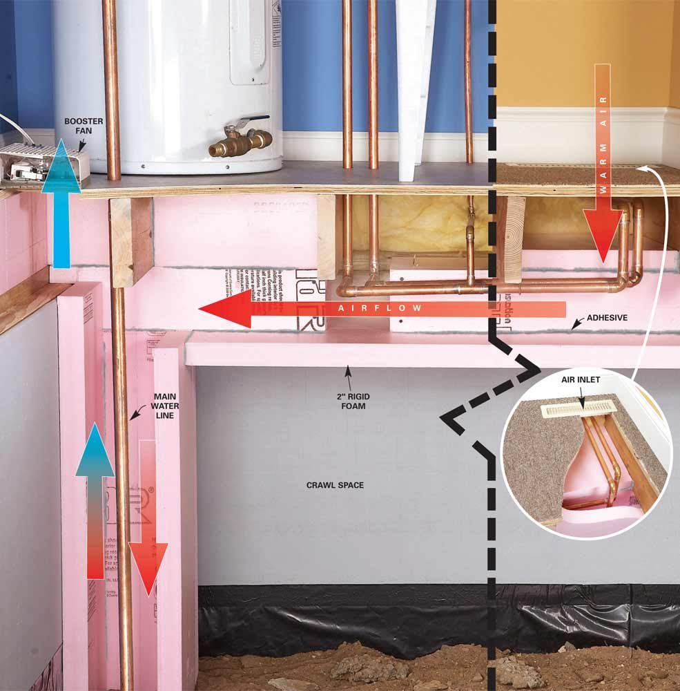 <b>Insulated chase</b></br> Surround the pipes on all four sides with 2-in. rigid insulation, then create an inlet and an outlet for warm air at each end of the chase. Keep air flowing with a small duct fan.