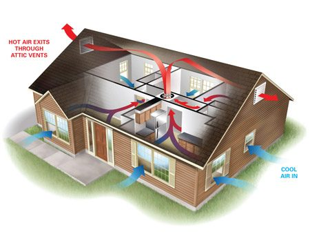 Home air cooling tips the family handyman for Attic air circulation