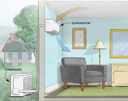 <b>Ductless AC</b></br> Mini-split AC systems don't require ductwork and can be run to one or more rooms. Their small size, quiet operation and individual zoning let you cool only the room you're using, which can save energy and money.