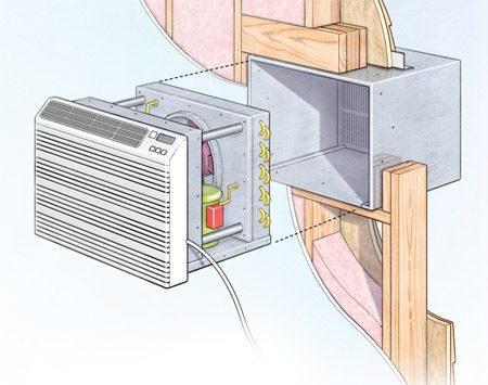 <b>In-wall installation</b></br> An in-wall air conditioner means no more wrestling with a window unit every spring and fall. You frame the opening just like you would frame for a window.