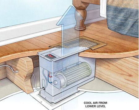 <b>Move air up or down</b></br> A ventilator fan can move existing cool air from one level or room to another through the wall or floor.