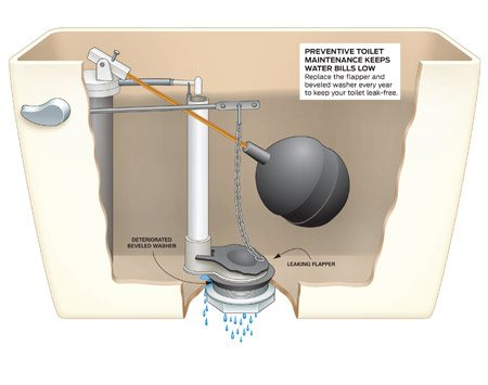 <b>Preventative toilet maintenance keeps water bills low</b></br> Replace the flapper and beveled washer every year to keep your toilet leak-free.